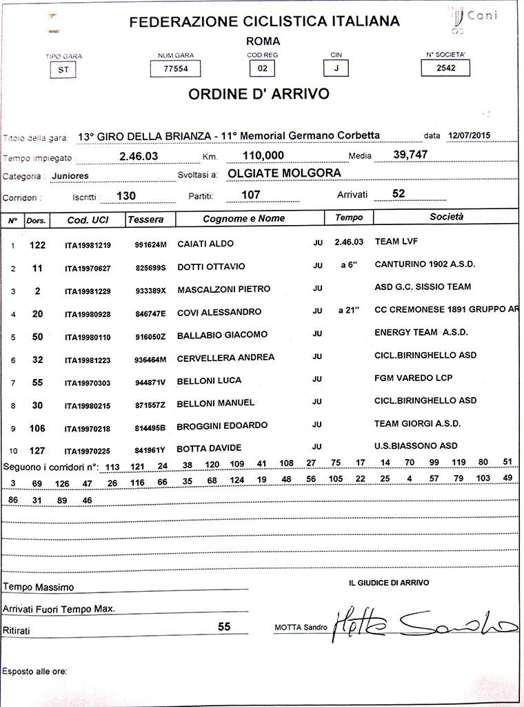 12.07.15 - ORDINE D'ARRIVO 13^ GIRO BRIANZA