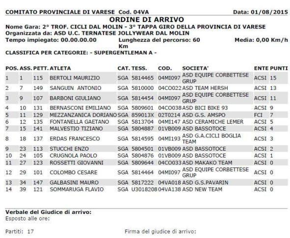 20.08.15 - Giro Prov Varese
