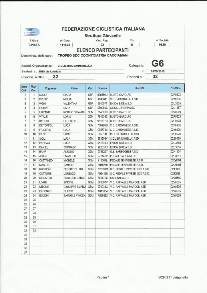 03.09.15 - G6 Iscritti - RISULTATI TROFEO CICLAMANTI E SDC ODONTOIATRIA