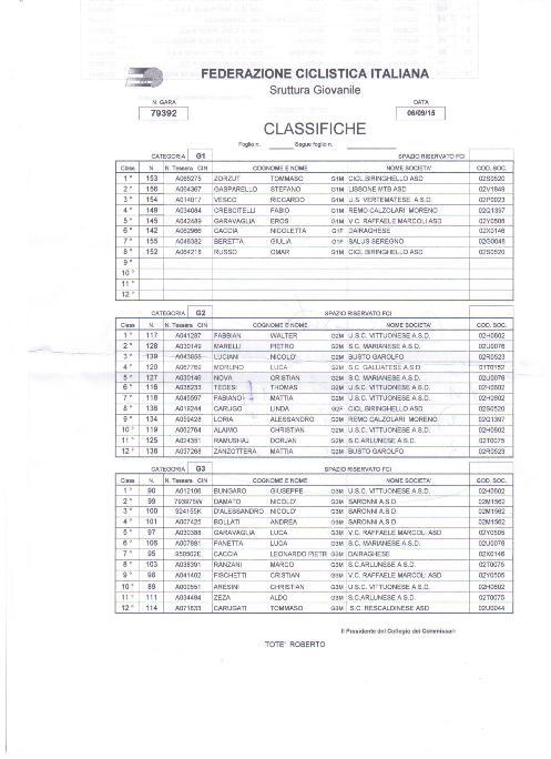 06.09.15 - Ordini arrivo G1-2-G3 -   37^ GP Avis Buscate Giovanissimi
