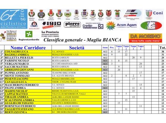 13.09.15 - Classifica maglia bianca