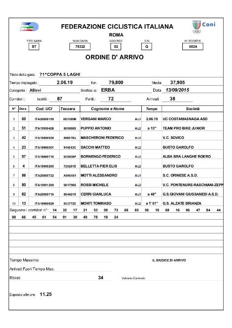 13.09.15 - ordine di arrivo 71^ Coppa 5 Laghi
