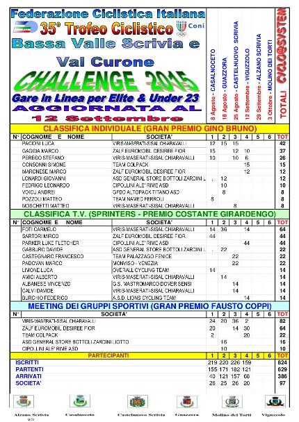 29.09.15 - CLASSIFICA VALLE SCRIVIA AL 12 09 2015