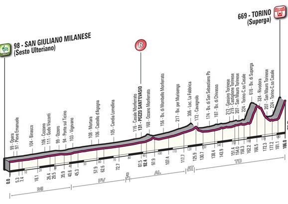 01.10.15 - Altimetria 96^ Milano-Torino