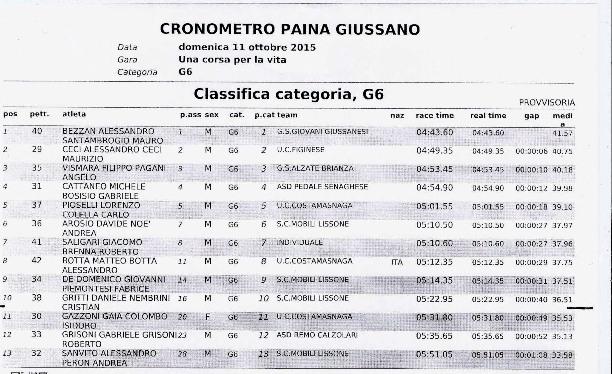 11.10.15 - Ordine arrivo G6 - Santambrogio Mauro