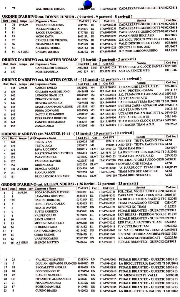 15.11.15 - NR. 3 ORDINI ARRIVO FINO ELITE U23