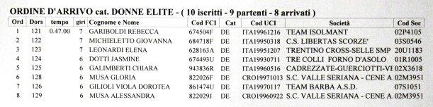 24.12.15 - DONNE ELITYE - ORDINE ARRIVO