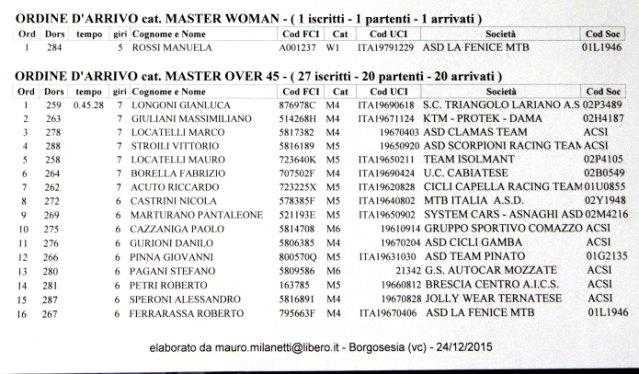 24.12.2015 - MASTER WOMAN E OVER 45