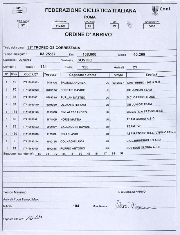 02.06.16 - Ordine arrivo Correzzana (Kia)