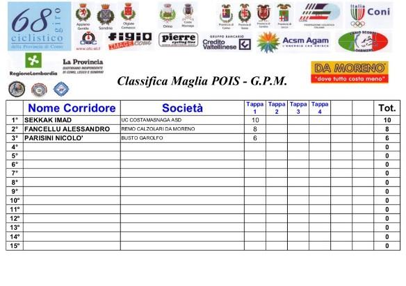 07.08.2016 - Classifica GPM Maglia Pois