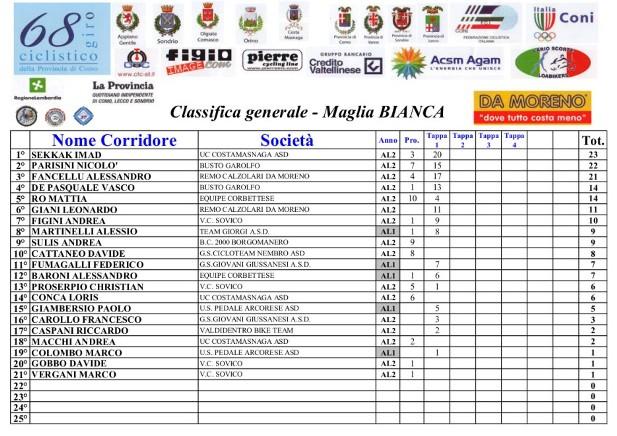 07.08.2016 - Classifica Generale Maglia Bianca