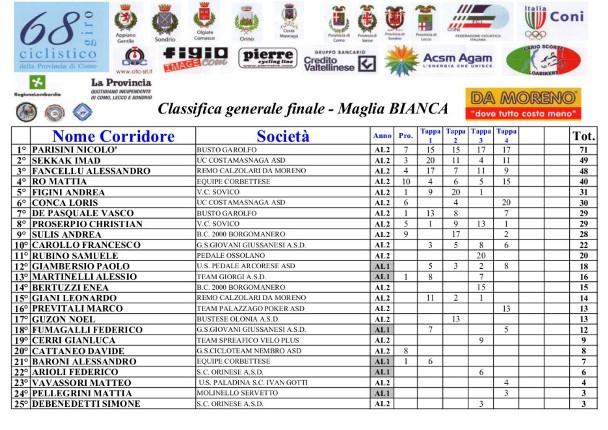 Classifica Generale Maglia BIanca