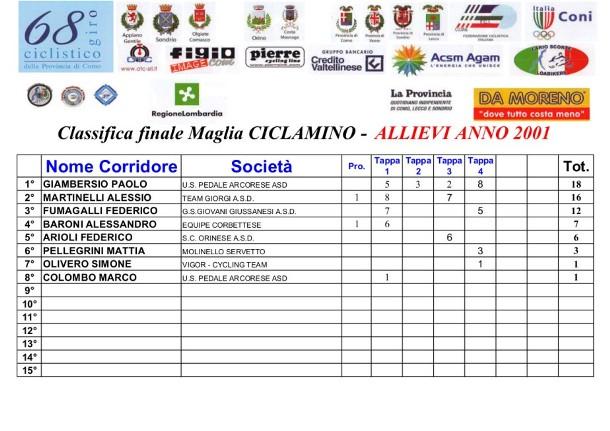 Classifica Generale Maglia Ciclamino