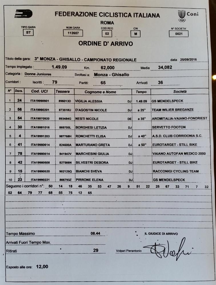 DONNE JUNIORS - ORDINE D'ARRIVO