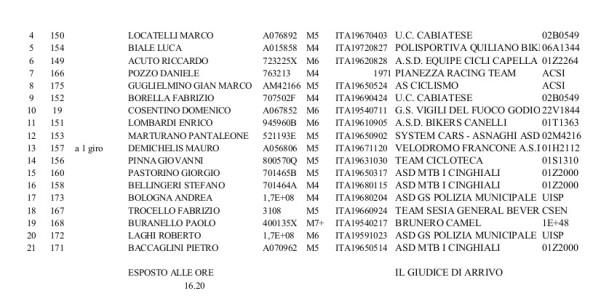 4 - CLASSIFICHE Cantoira 30 10 2016