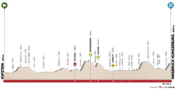 17.04.17 - 1^ tappa Kufstein-Innsbruck-Hungerburg di km. 142,3