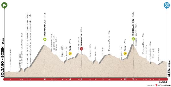 20.04.17 - 4^ tappa Bolzano-Bozen-Cles di km. 165,3