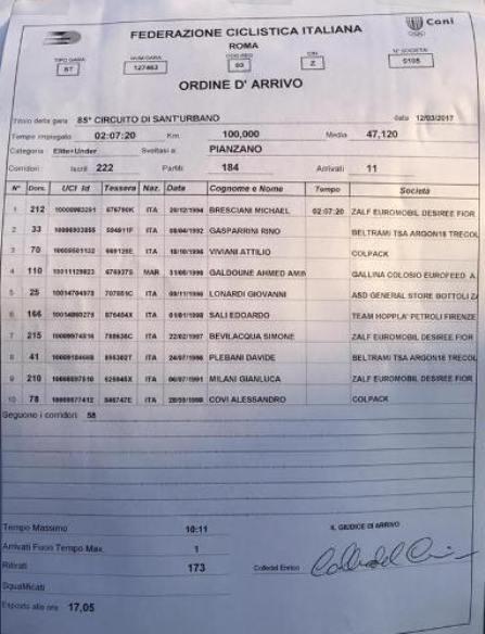 12.03.2017 - Ordine d'arrivo 85^ Circuito Sant'Urbano