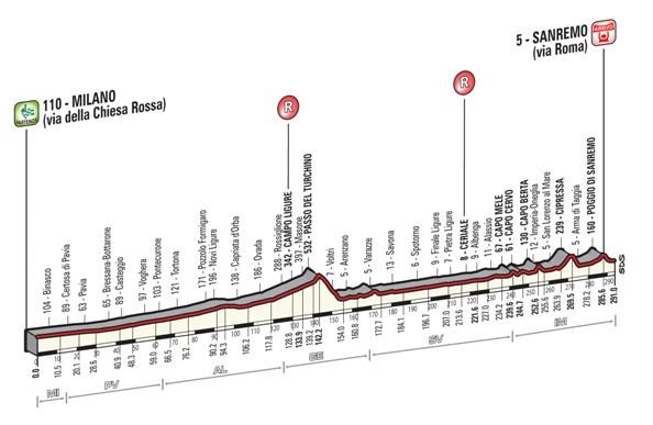 18.03.2017 - Altimetria 108^ Milano Sanremo