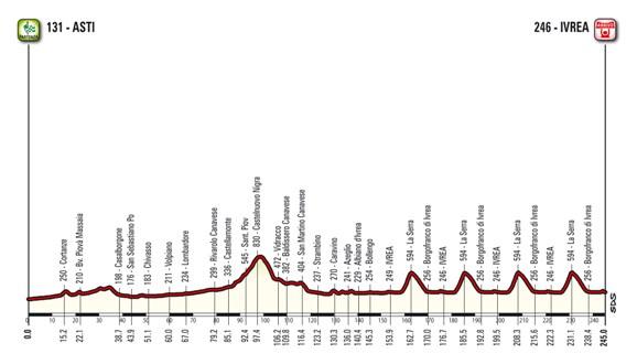 22.03.2017 - altimetria campionato Italiano