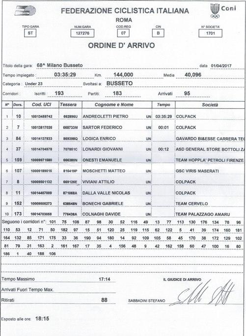 01.04.2017 - Ordine Arrivo 68^ Milano-Busseto - 1^ Pietro Andreoletti (Colpack)