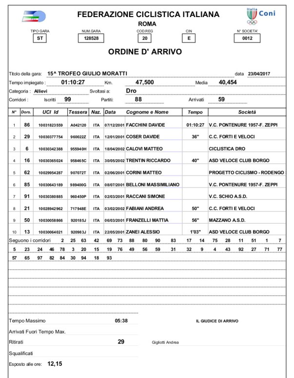 23.04.17 - Allievi a Dro - 15^ Trofeo Giulio Moratti