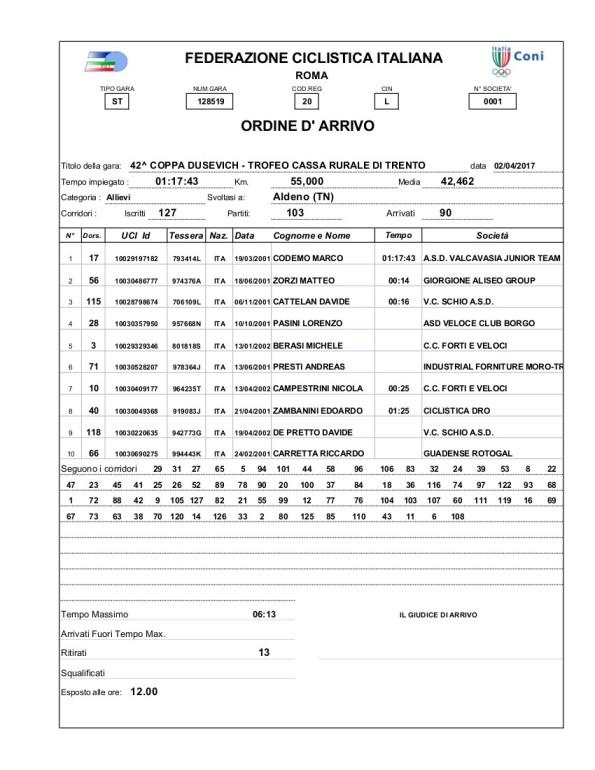 ORDINE D'ARRIVO DELLA 42° COPPA DUSEVICH-TROFEO CASSA RURALE DI TRENTO