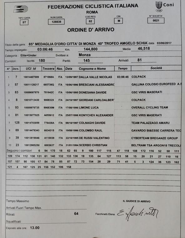 03.06.2017 - Ordine arrivo 85^ Medaglia d'Oro Citta^ di Monza