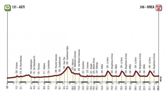 16.06.2017 - Altimetria Campionato Italiano Professionisti su strada in Piemonte