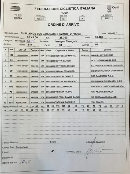 18.06.2017 - Challange BCC Inzago Caugate - Ordine arrivo
