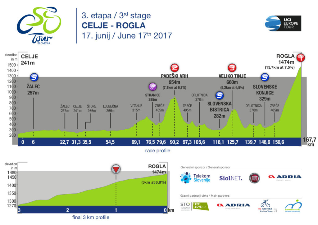 tour of slovenia_10TEAM INFO