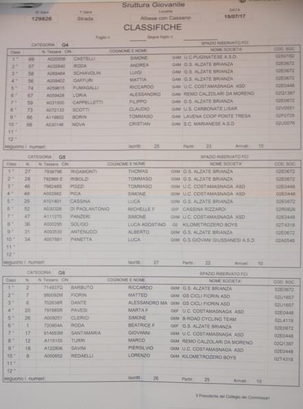 15.07.17 - ORDINI ARRIVO G4-G6 - ALBESE