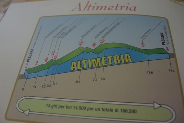 Altimetria del 70^ Trofeo Matteotti (Foto Trovati)