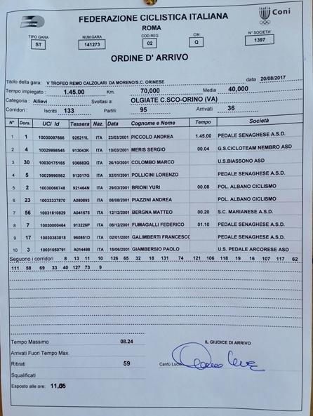 20.08.2017 - Orino - Ordine d'arrivo
