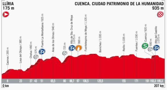 Altimetria 7^ tappa con arrivo a Cuenca