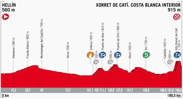 Altimetria 8^ Tappa Vuelta 2017