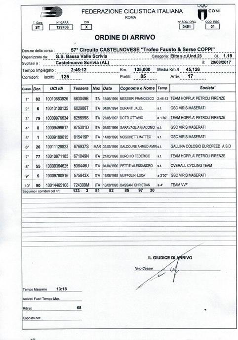 29.8.17 - Ordine arrivo Castelnuovo Scrivia