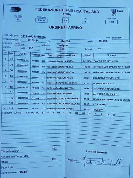30.07.2017 - Ordine arrivo 41^ Treviglio Bracca