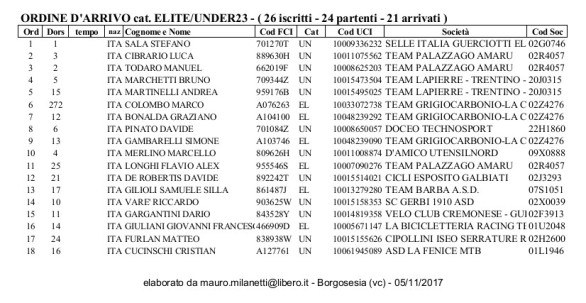 05.11.2017 - Ordine arrivo 1 Elite-U23