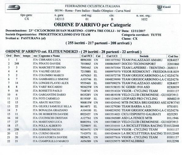 12.11.2017 - ORDINE ARRIVO ELITE-U23