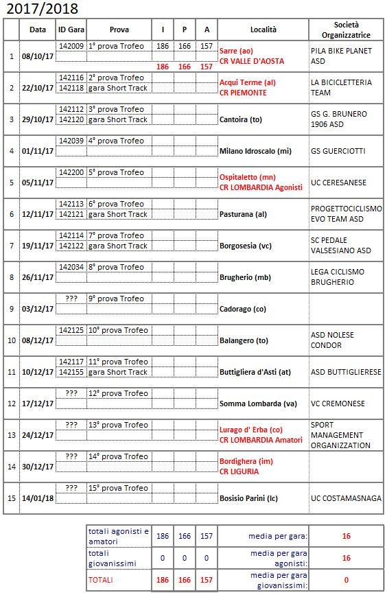 Calendario gare del Trofeo Lombardia Piemonte